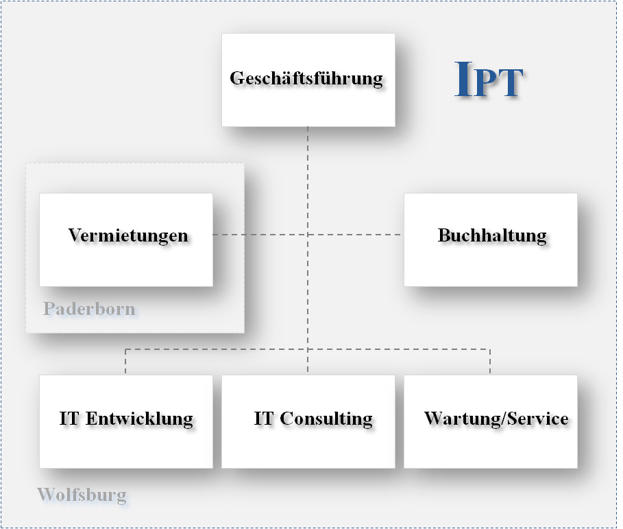 Ipt Software Gmbh It Consulting And Development